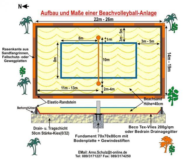 Datenblatt Beach-Anlagen